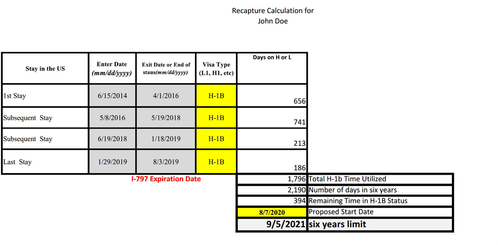 Chart of H-1B unused time recapture calculation.